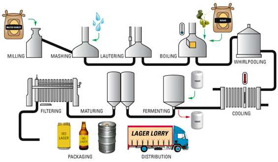 The Best Beer Process Flow Chart | Malting and Brewing ...