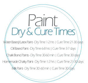 Paint dry and cure times