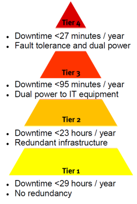 data centre tiers