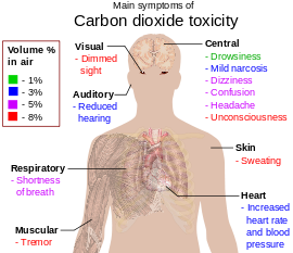 270px-Main_symptoms_of_carbon_dioxide_toxicity.svg