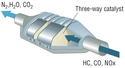catalytic_converter
