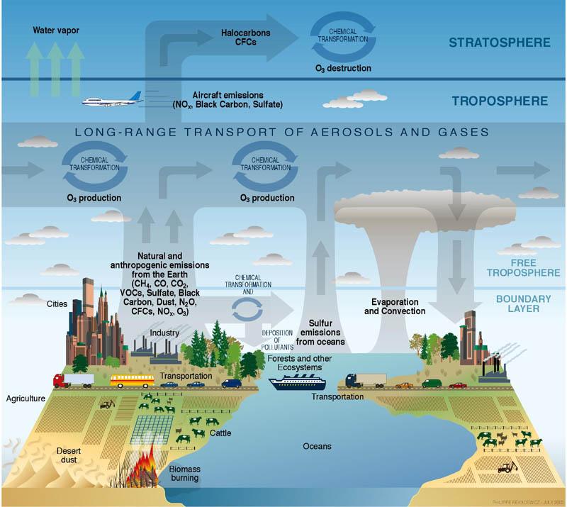 Atmosphere_composition_diagram